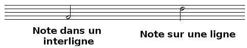 note dans un interligne et note sur une ligne