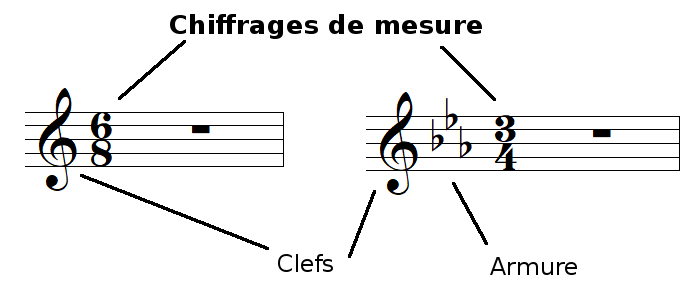 position du chiffrage de mesure