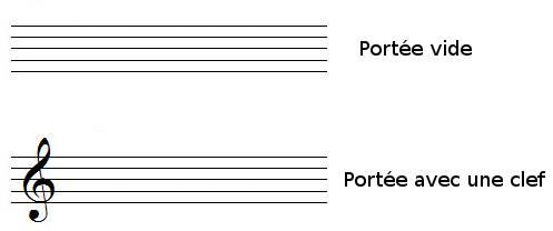 Position des clefs sur la portée