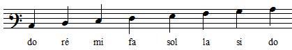 positions des notes de la gamme de do en clef de fa 3