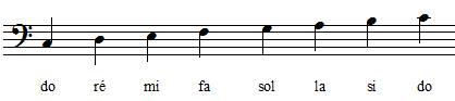 positions des notes de la gamme de do en clef de fa 4