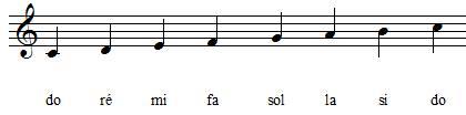 position des notes de la gamme de do en clef de sol