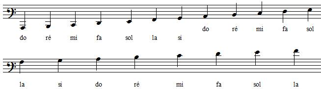 positions des notes en clef de fa 3