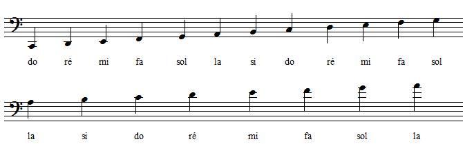 positions des notes en clef de fa 4