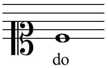 position du do en clef d'ut 1