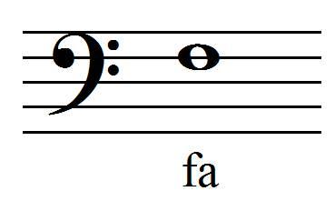 position du fa en clef de fa 4