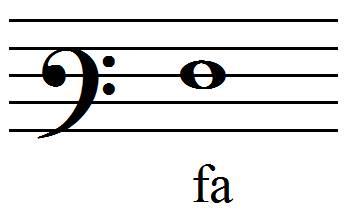 position du fa en clef de fa 3