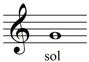 position du sol en clef de sol