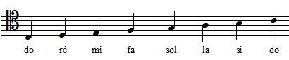 positions des notes de la gamme de do en clef d'ut 4