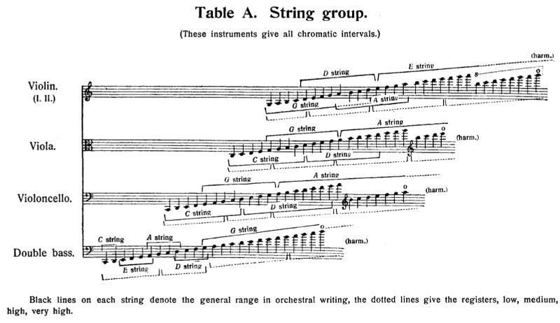 tessiture du violon dans Principes de l'Orchestration de Rimski-Korsakov