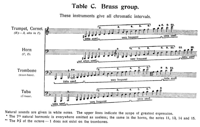 tessiture des cuivres dans le traité d'orchestration de Nikolaï Rimski-Korsakov
