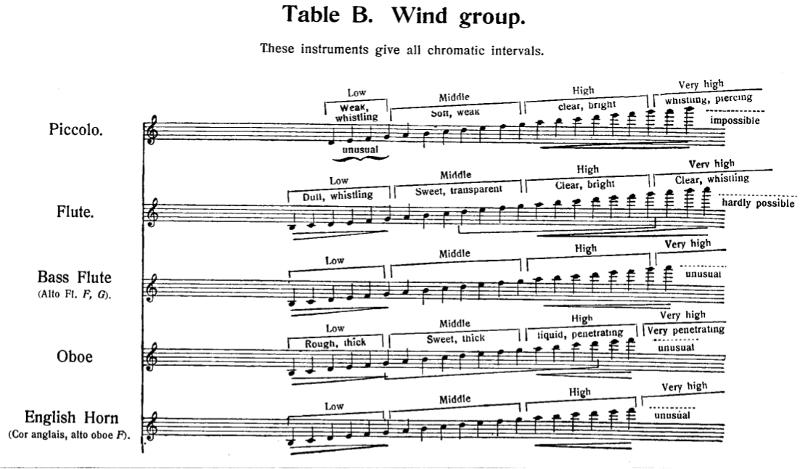 tessiture des flûtes et du hautbois dans Principes de l'Orchestration de Rimski-Korsakov