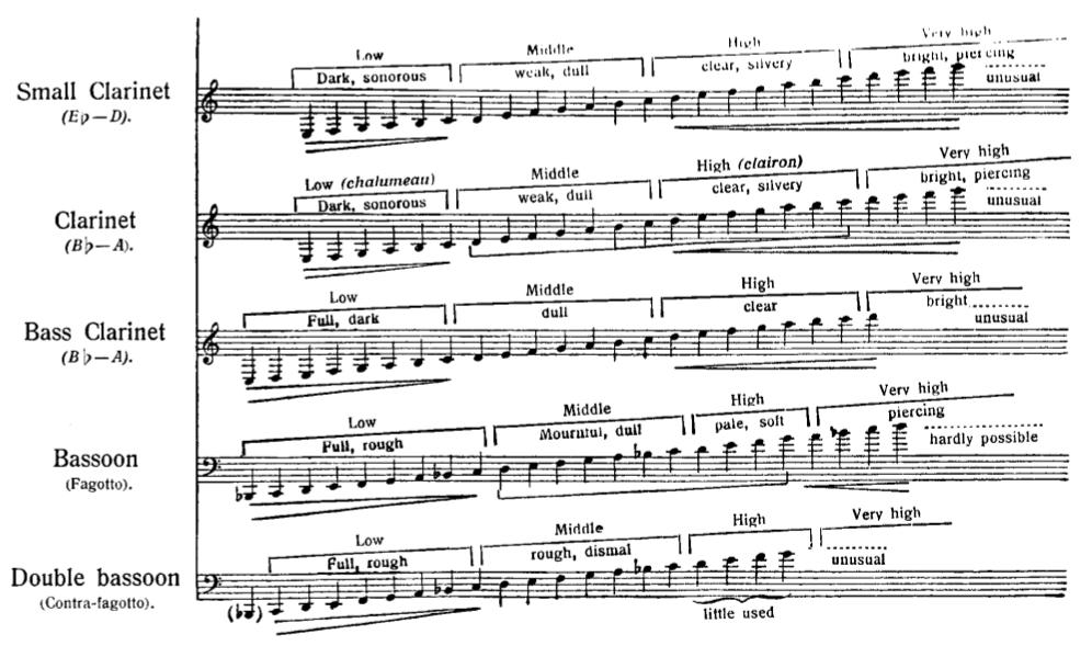 La tessiture des clarinettes et des bassons dans le traité d'orchestration de Nikolaï Rimski-Korsakov