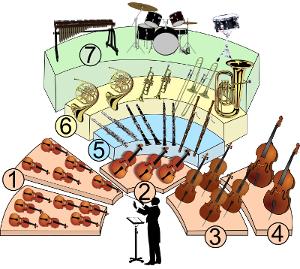 représentation schématique d'un orchestre symphonique