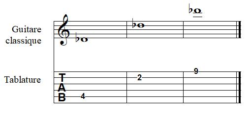note RÉ bémol à la guitare