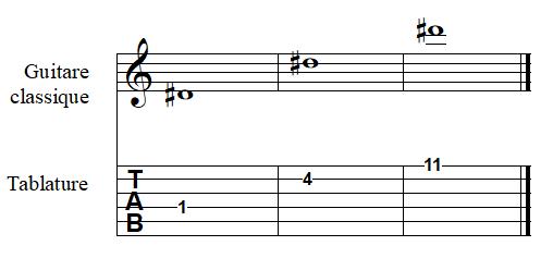 note RÉ dièse à la guitare