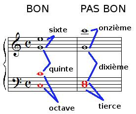 Règle, positions des sons dans l'accord