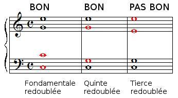 Règle de redoublement des sons