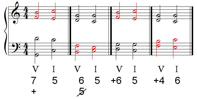 Résolution des accords de septième de dominante