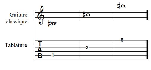 note SI dièse à la guitare