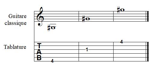 note SOL dièse à la guitare