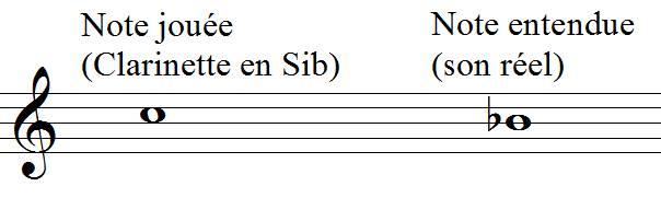 son réel et clarinette Sib