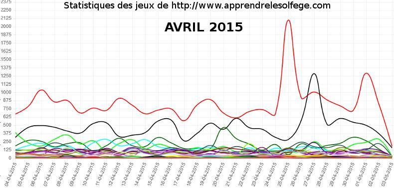 Statistiques des jeux (avril 2015)