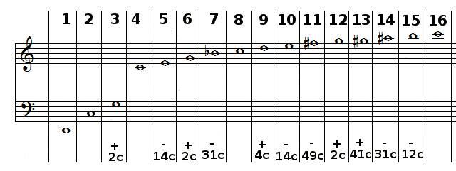 toutes les harmoniques de DO