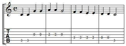 portée tablature guitare