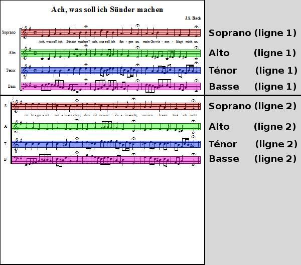 portées d'une partition de chorale SATB