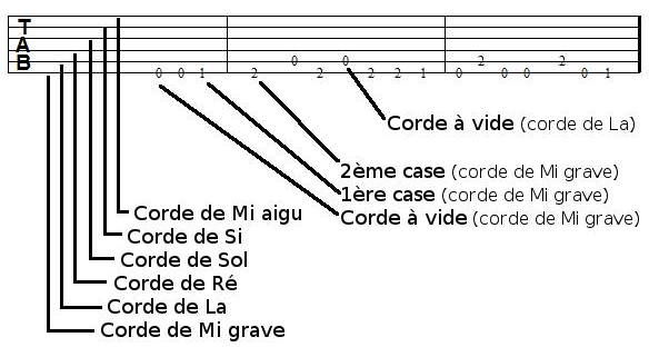 Tablature de guitare, explication