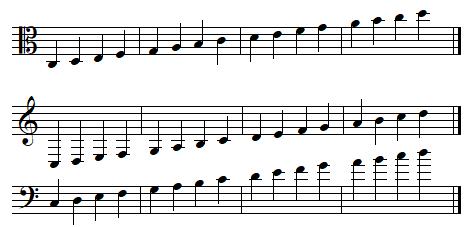 Tessiture du violon alto en clef d'ut 3 et équivalence en clef de sol et en clef de fa