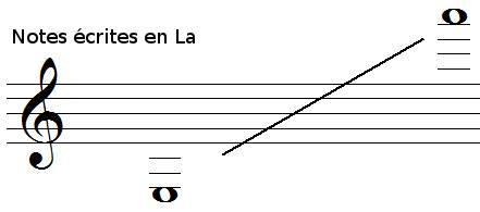 tessiture de la clarinette en La