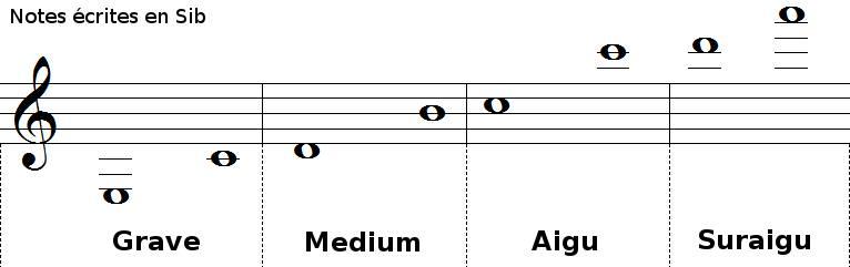 tessiture de la clarinette en SI bémol