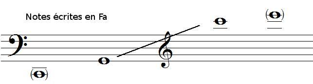 tessiture du cor en fa