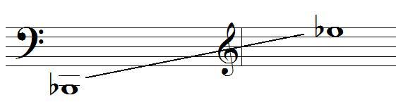 tessiture du basson