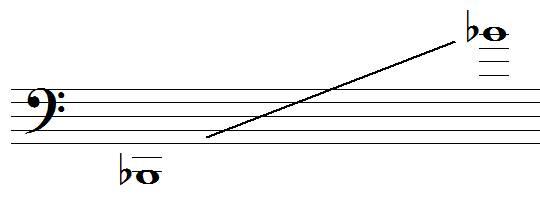 tessiture du trombone basse