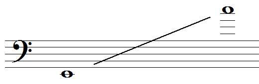 tessiture du trombone tenor