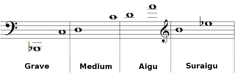registres du basson