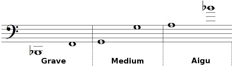 tessiture et registres du trombone basse