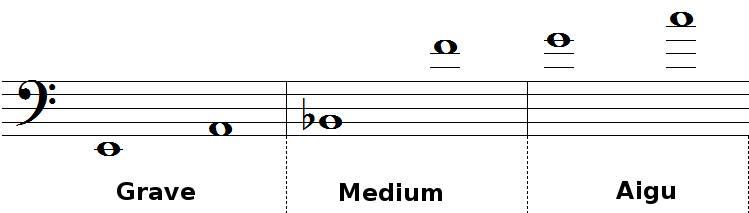 tessiture et registres du trombone tenor