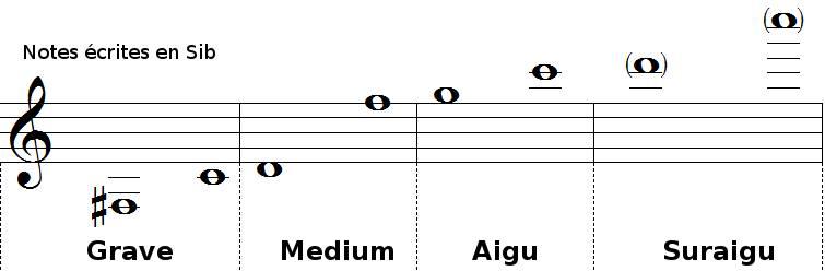 registres de la trompette en SI bémol et du cornet en SI bémol