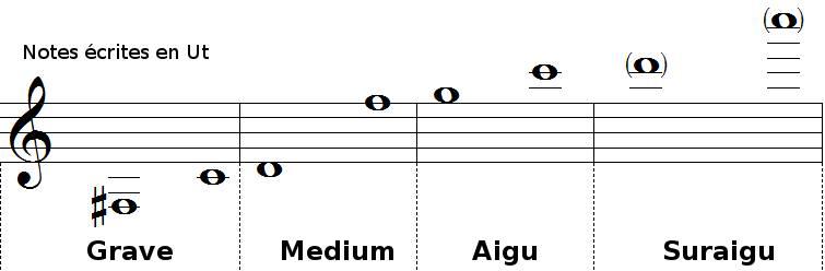 Tessiture et registresde la trompette en ut
