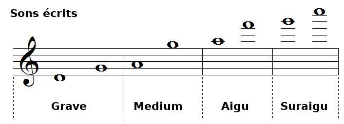 tessiture et registres de la flûte piccolo, sons réels