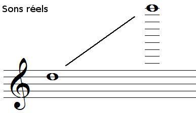 tessiture de la flûte piccolo, sons réels