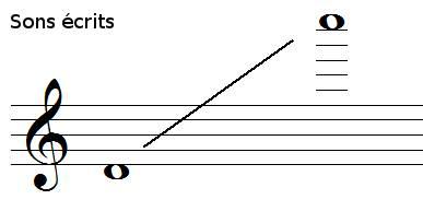 tessiture de la flûte piccolo, sons écrits