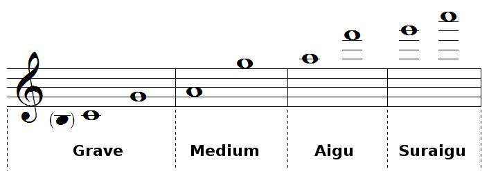 Tessiture et registres de la flûte traversière