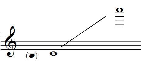 Tessiture de la flûte traversière