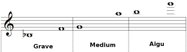 tessiture et registre du hautbois