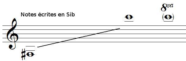 Tessiture de la trompette en Sib